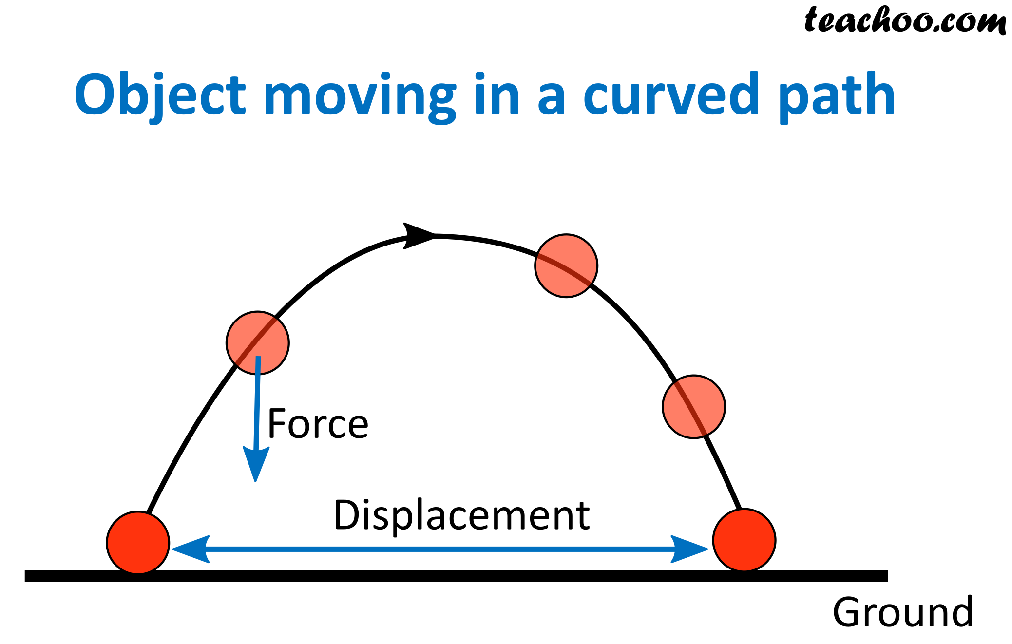 Object moving in a curved path.png