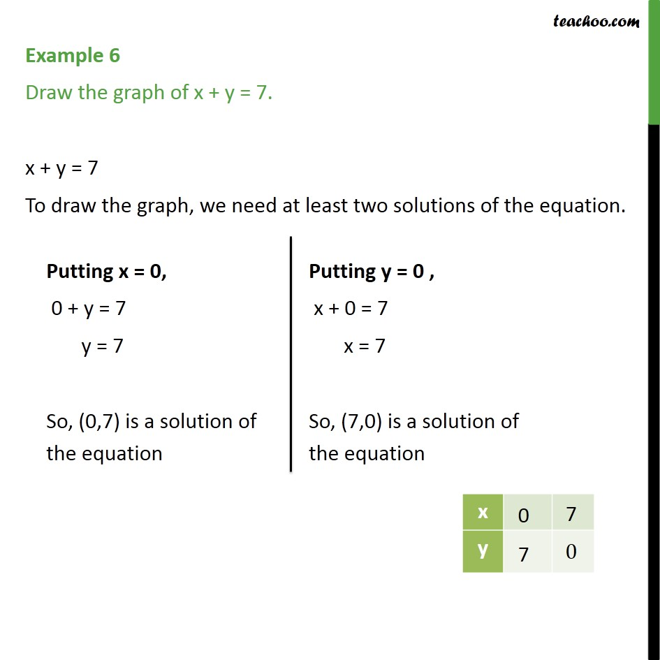 Example 6 - Draw the graph of x + y = 7 - Chapter 4 - Examples
