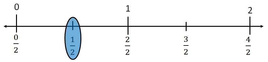fraction on number line 2.jpg