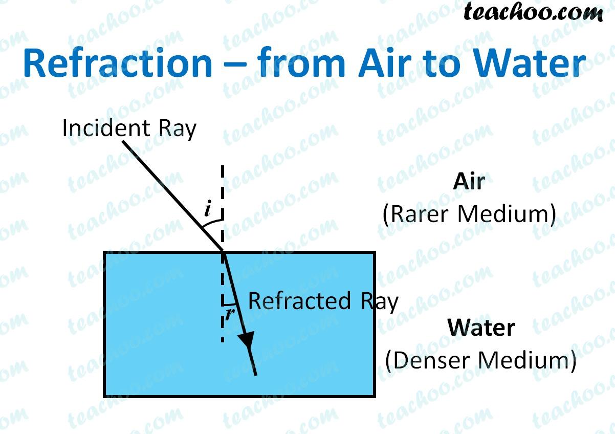 refraction---from-air-to-water---teachoo.jpg