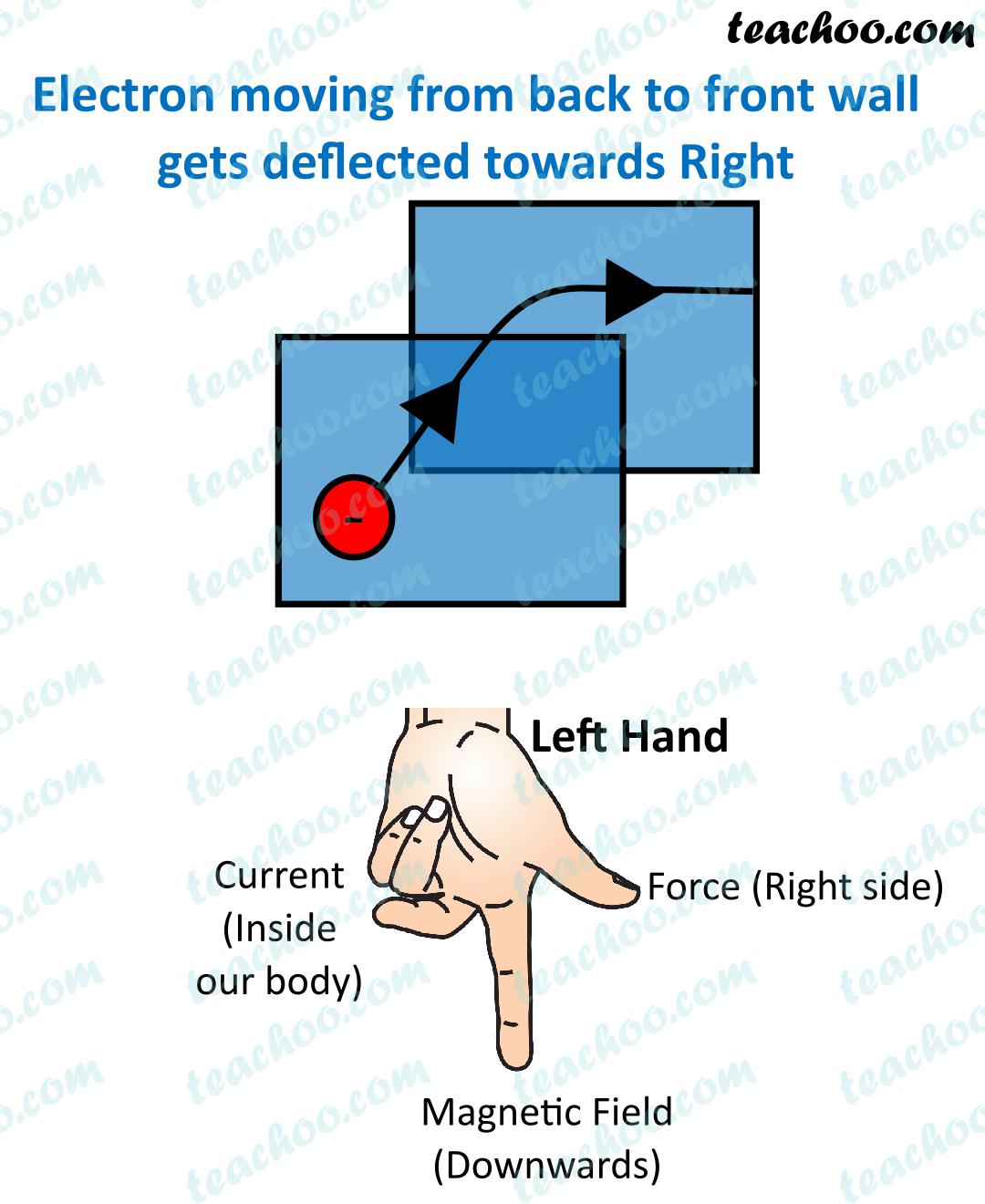 ncert-question-10---answer---chapter-13-class-10-magnetic-field---teachoo.jpg