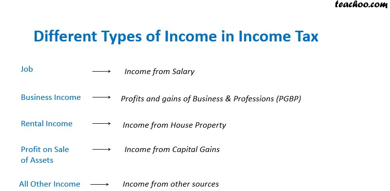 Different types of income tax.jpg
