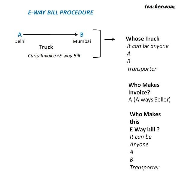 Who Makes E Way Bill.jpg