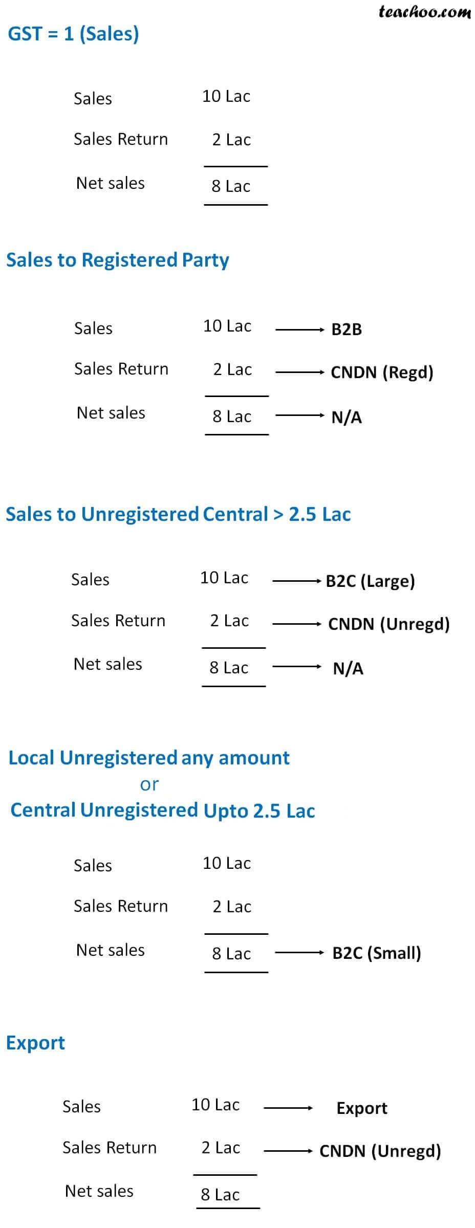 gst-=-1-(sales).jpg