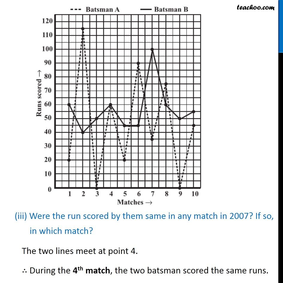 Example 1 - Chapter 15 Class 8 Introduction to Graphs - Part 4