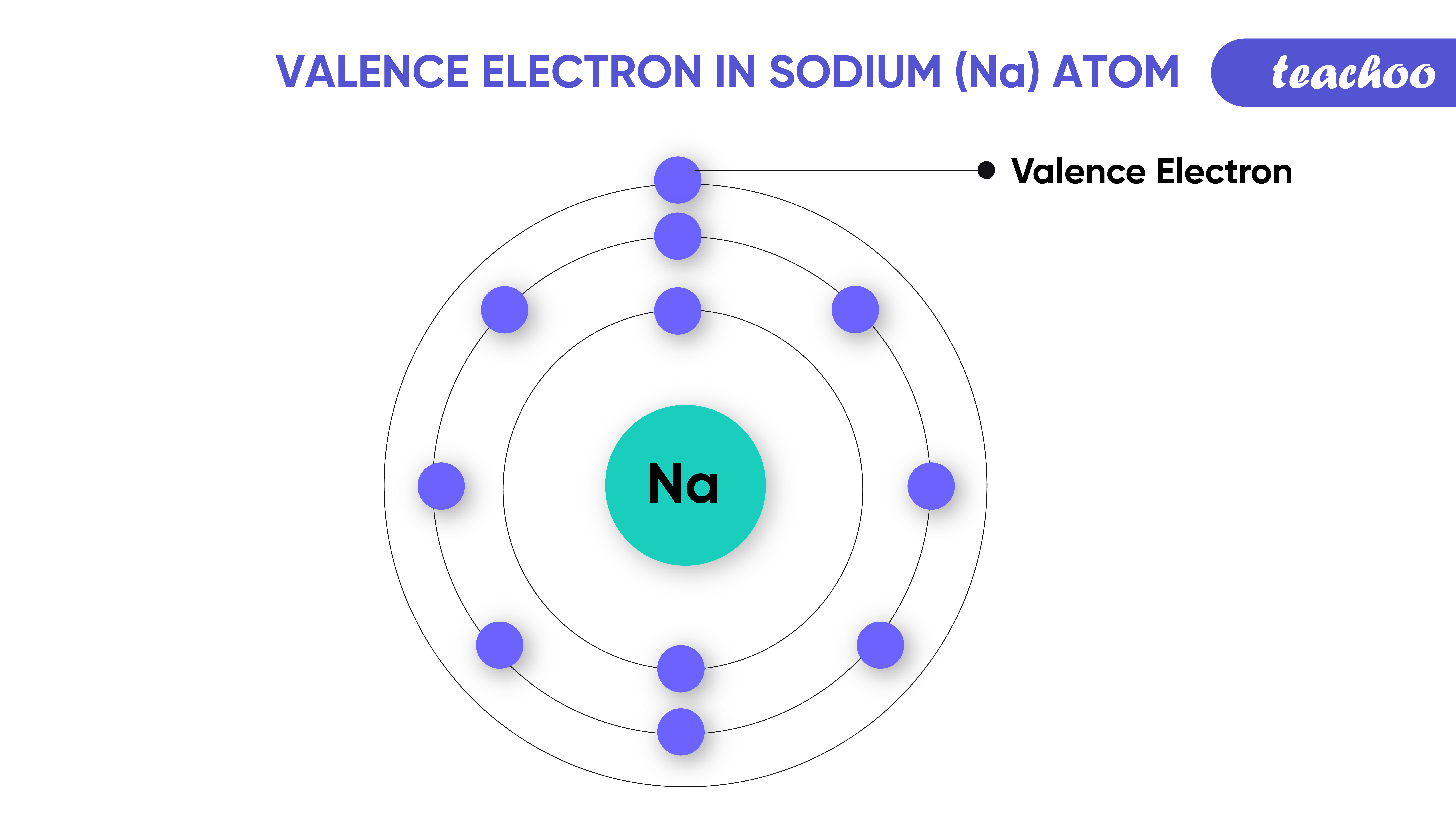 21. and 24. valence electrons sodium-Teachoo-01.png