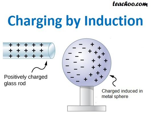 Charging by Induction - Teachoo.jpg