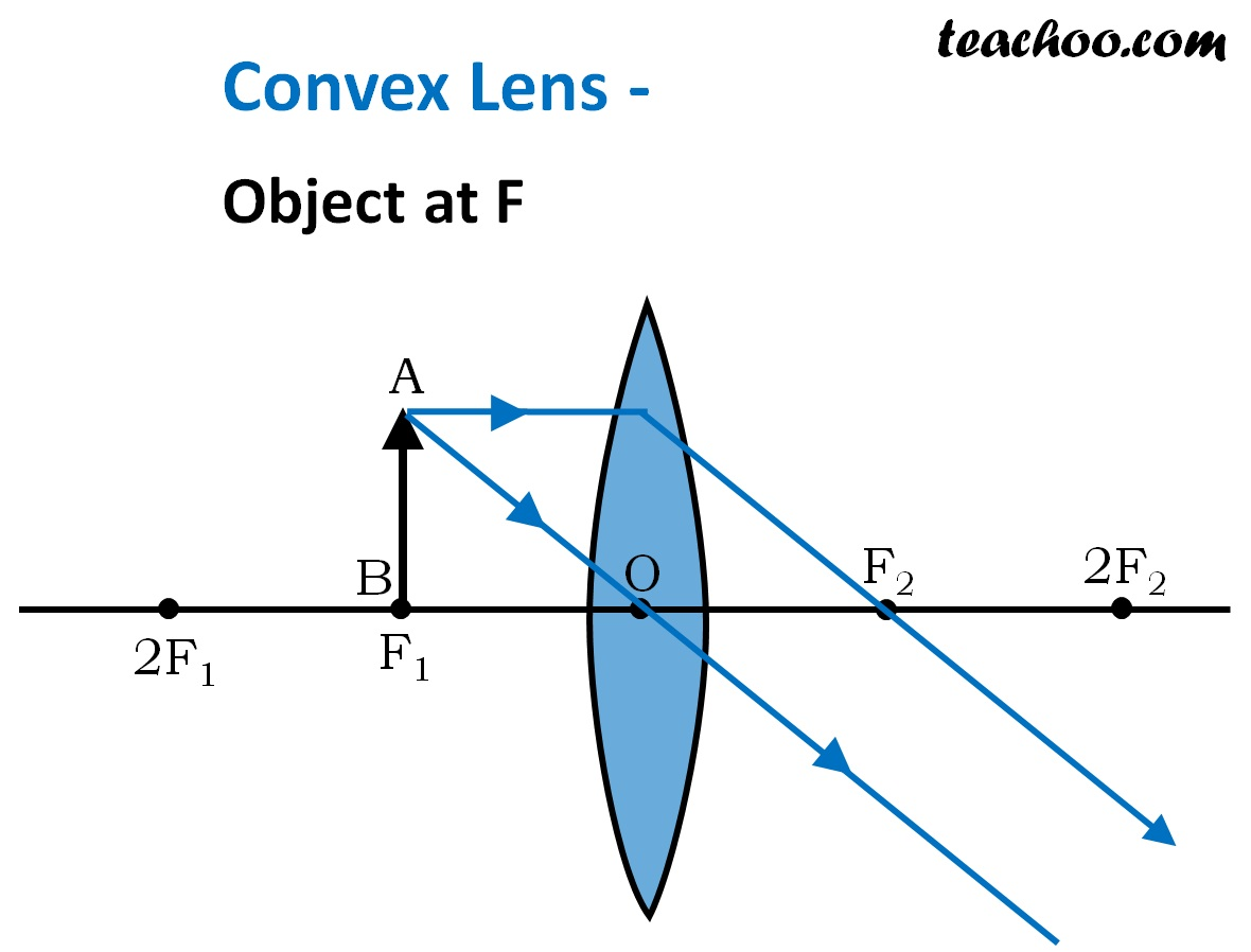 Convex Lens - Object at F - Teachoo.jpg