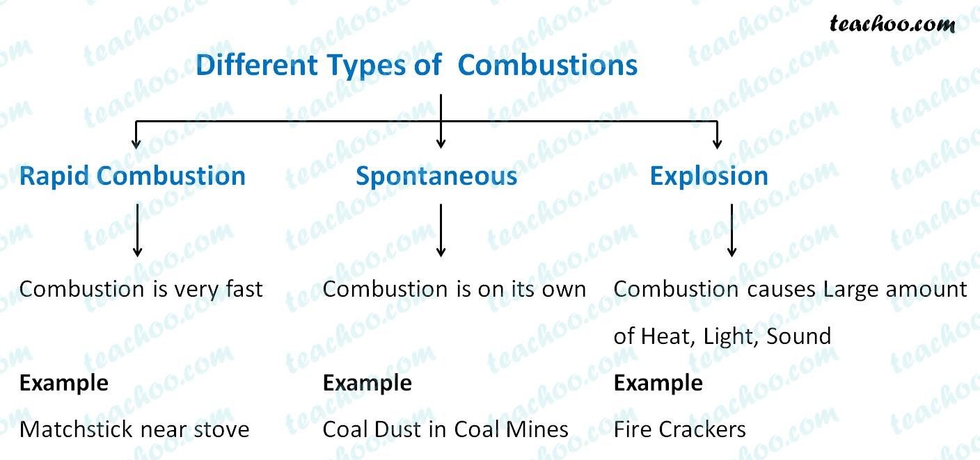 different-types-of-combustions---teachoo.jpg