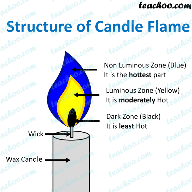 structure-of-candle-flame.png