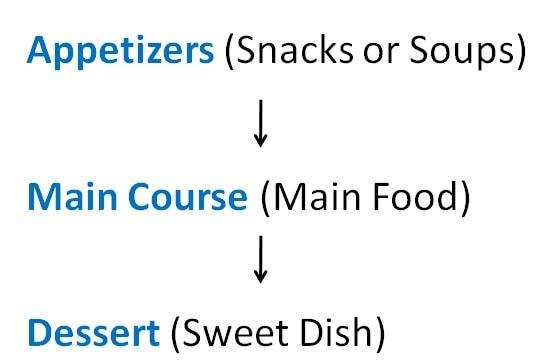 types of foods.jpg