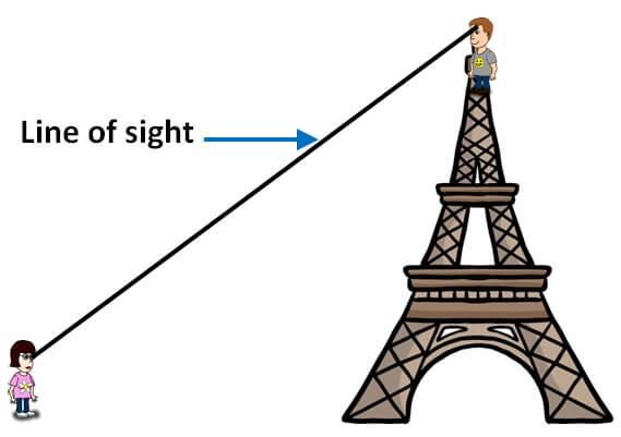 Angle of Elevation 3. Boy to girl.jpg