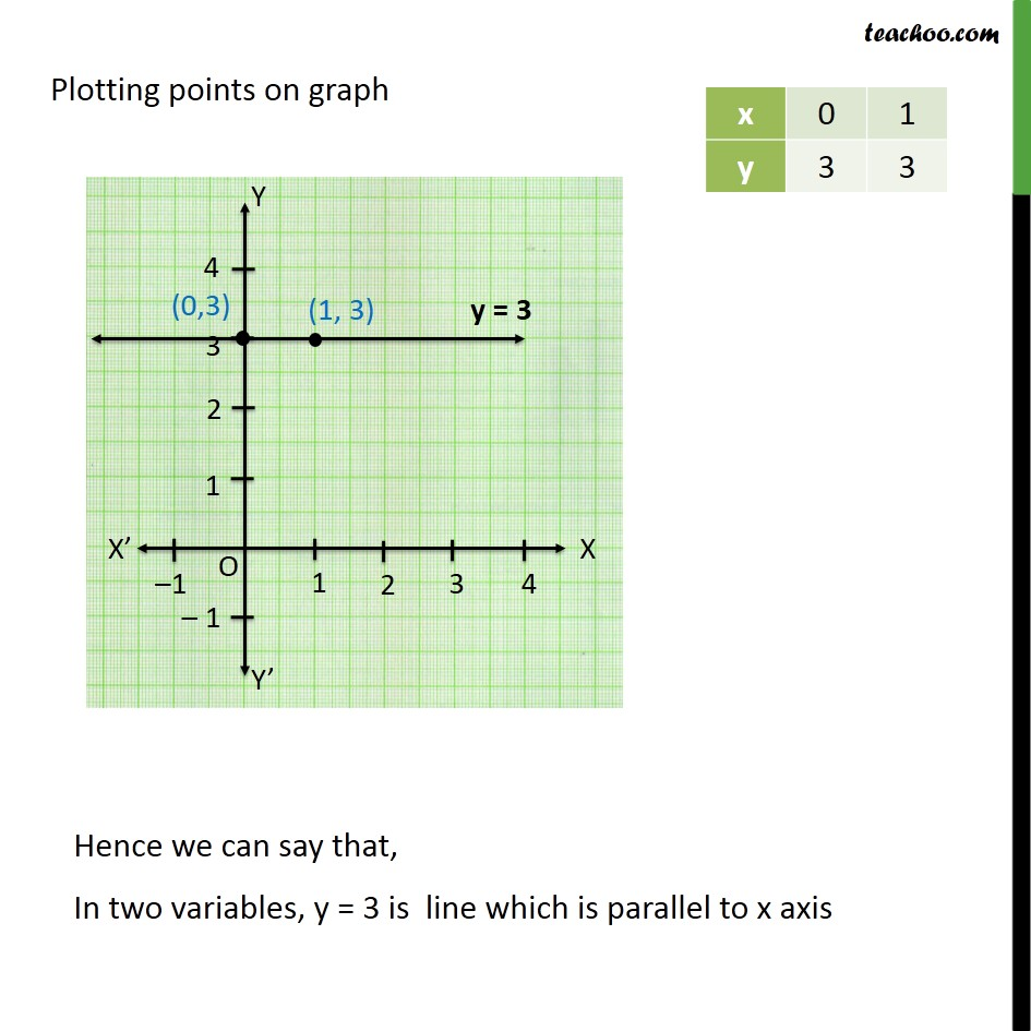Ex 4.4, 1 - Chapter 4 Class 9 Linear Equations in Two Variables - Part 3