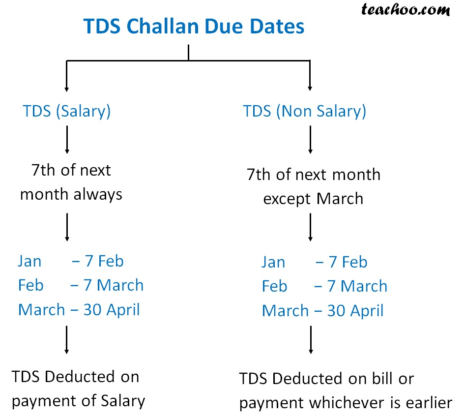 TDS Challan Due dates.jpg