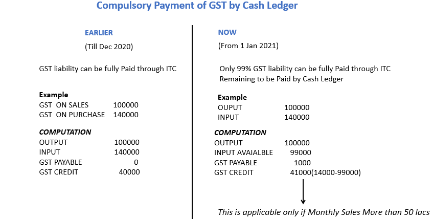 compulsory payment of gst by cash ledger new.jpg.png