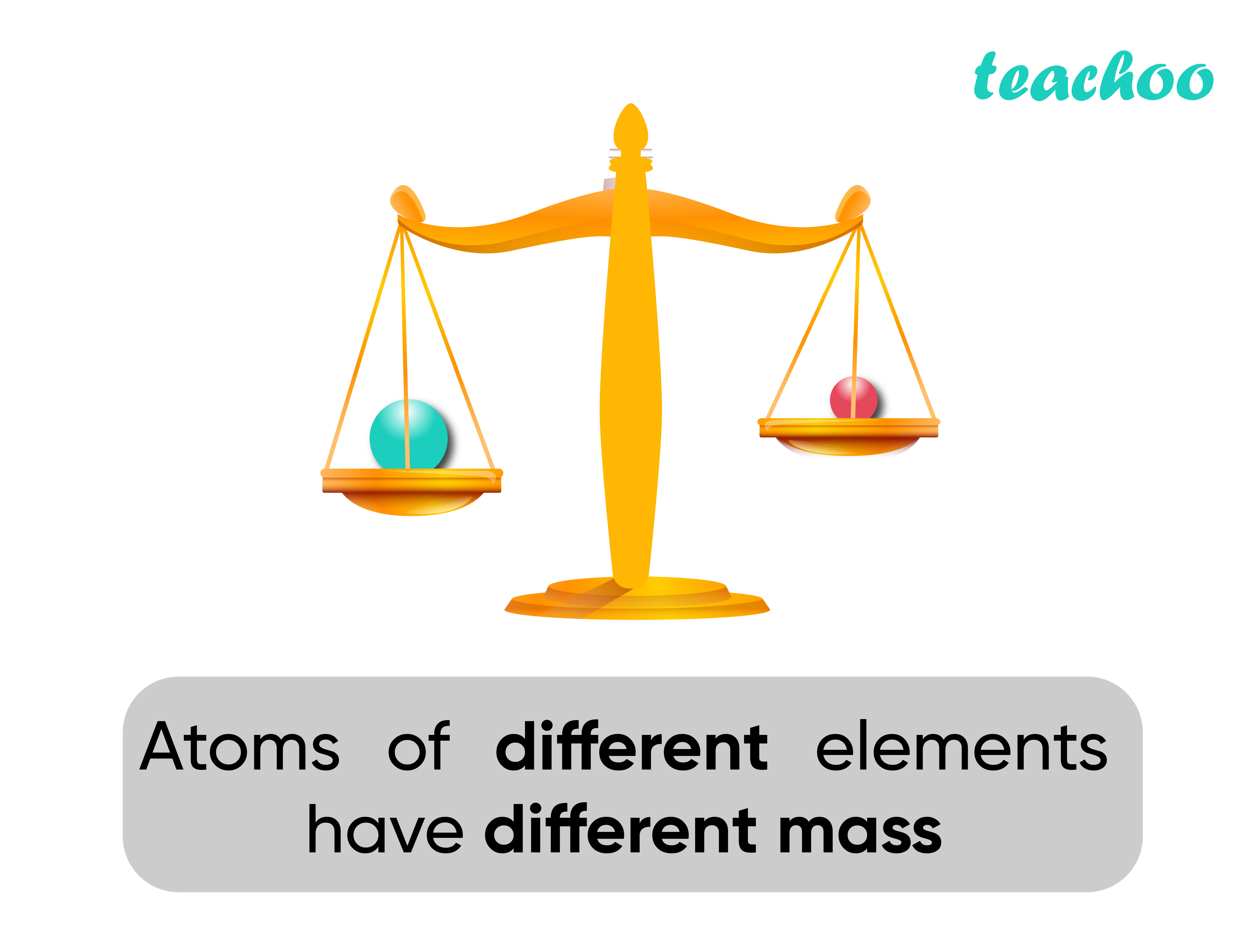 Dalton Atomic Theory (Different Mass) - Teachoo-01-01.jpg