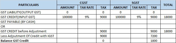 4 make gst computation  CGST and SGST computation.jpg