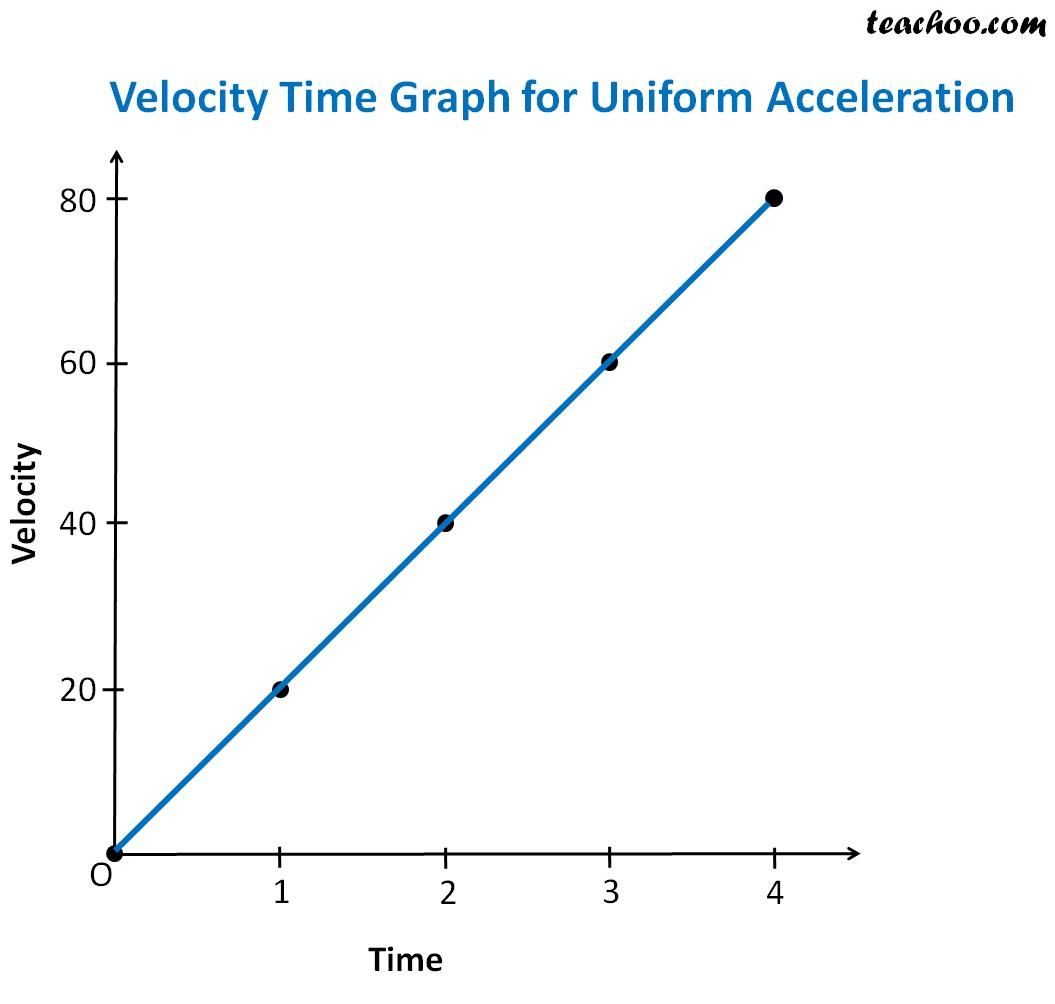 Velocity Time Graph uniform Acceleration.jpg
