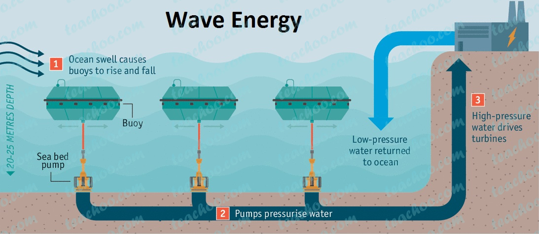 wave-energy---teachoo.jpg