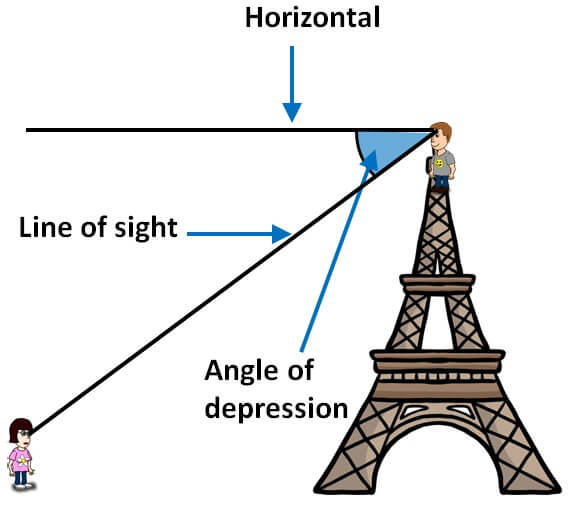 Horizontal line of sight angle of depression 4..jpg
