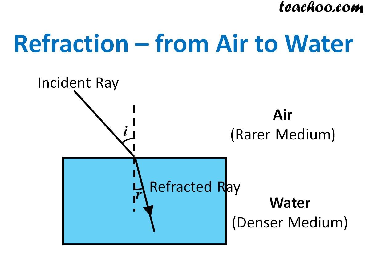 Refraction - From Air to Water - Teachoo.jpg