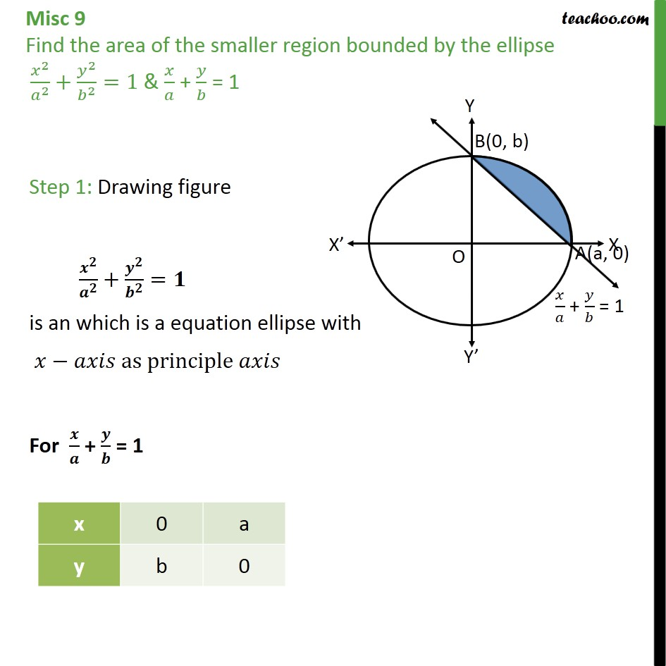 Misc 9 - Find area of smaller region x2/a2 + y2/b2 = 1 - Area between curve and line