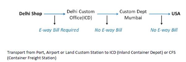delhi to custom.png