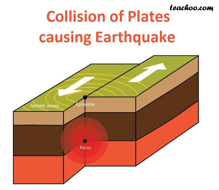 Collision of Plates Causing Earthquake - Teachoo.jpg