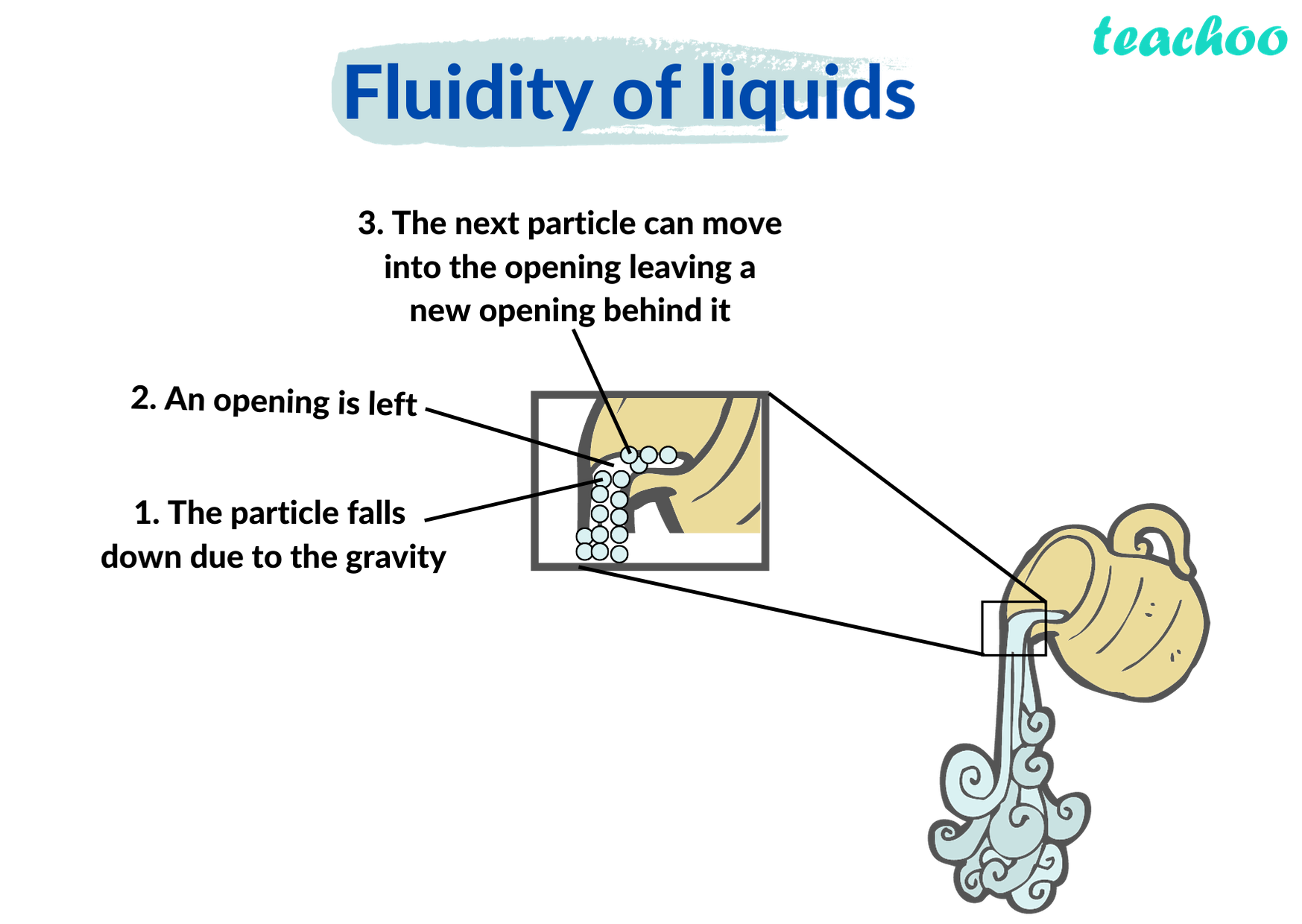 Fluidity of liquids - Teachoo.png