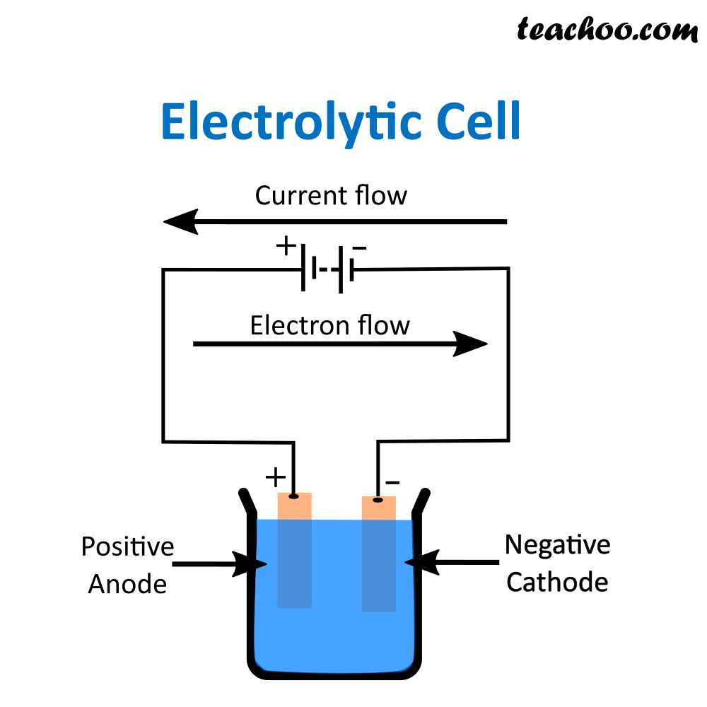Electrolytic Cell - Teachoo.png