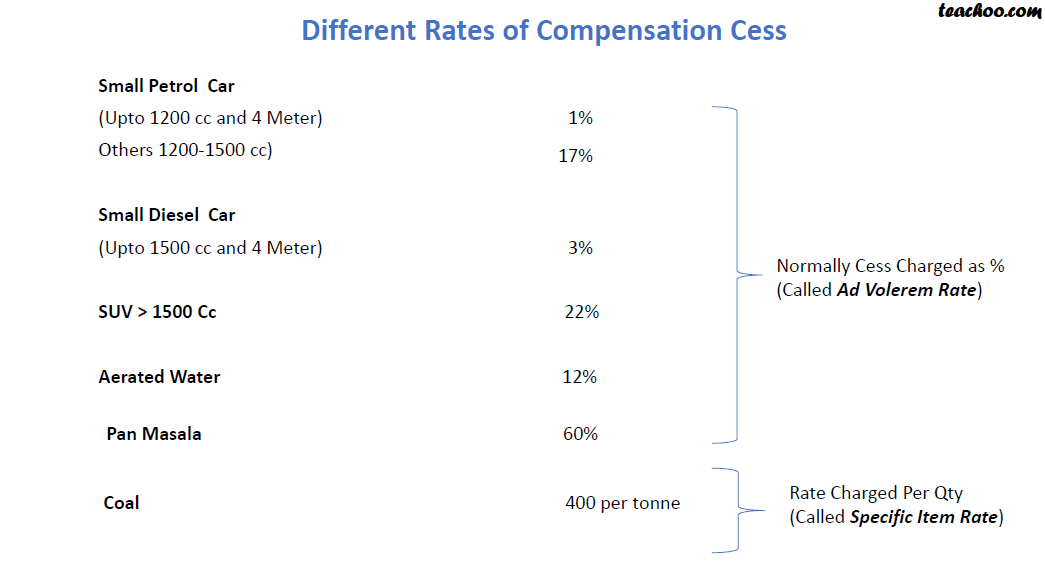 different rates cess.png