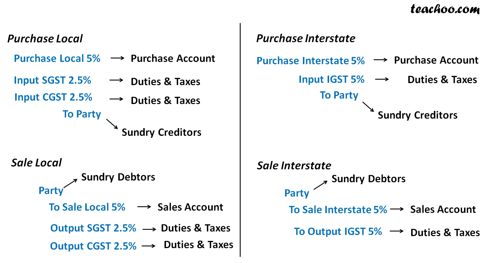 How to Pass Purchase & Sale Entry with VAT & CST - Vat CST Accounting.jpg
