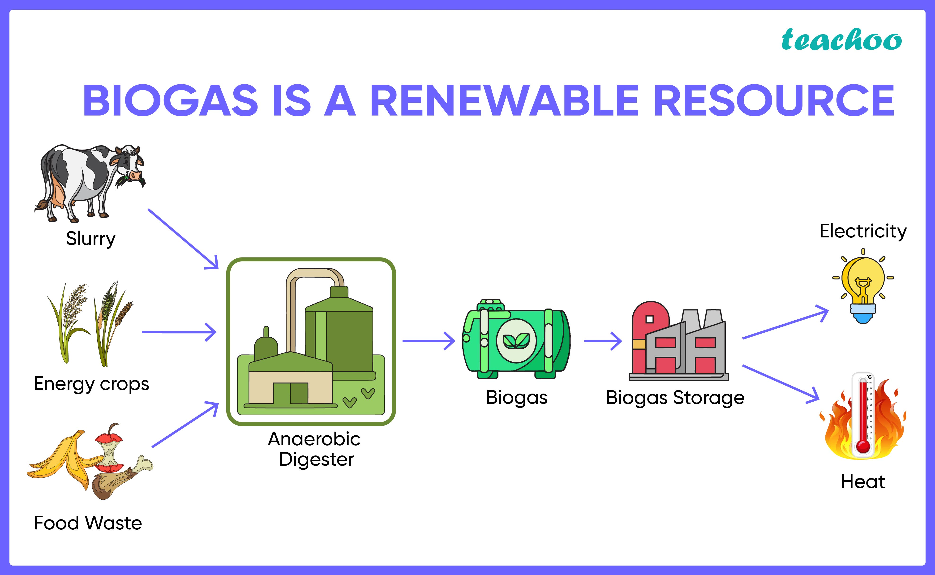 Outline of biogas power generation and heat supply system-Techoo-01.jpg