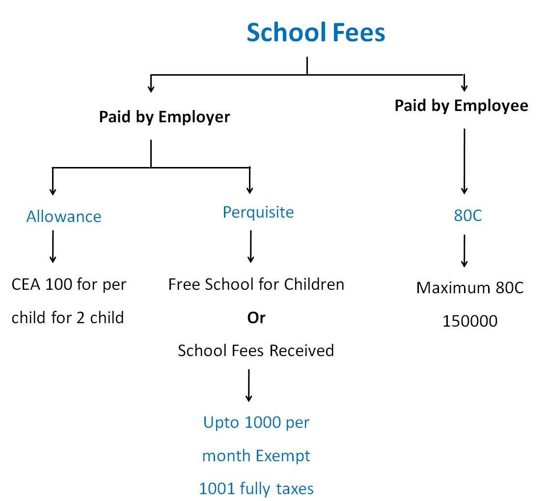 Payroll (school fees).jpg