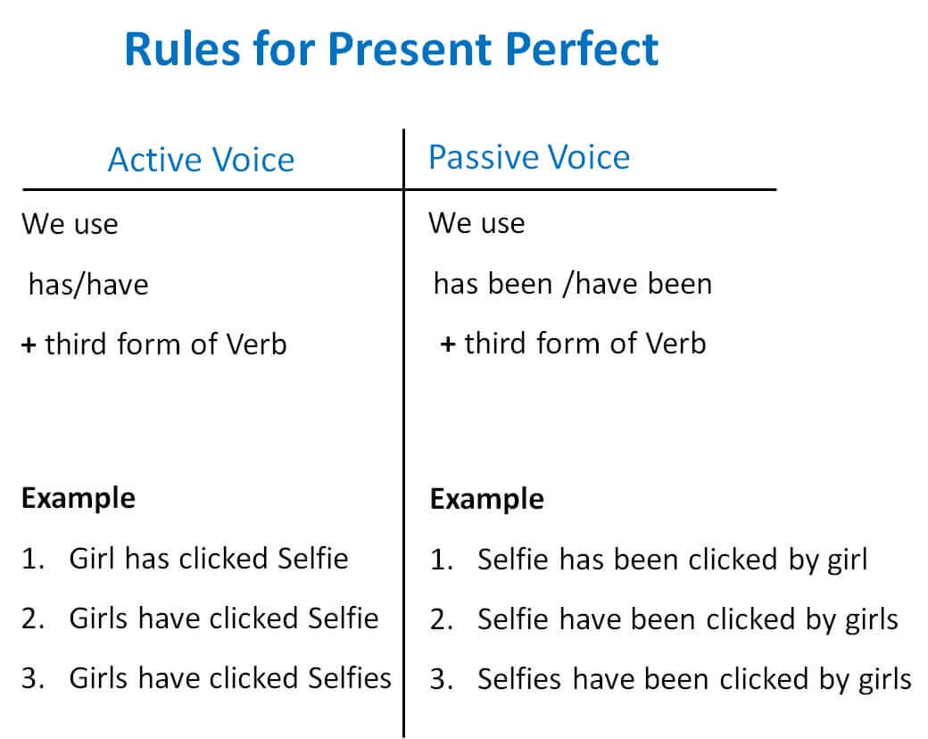 Present Perfect Active Passive Voice Rules - Active Voice and Passive