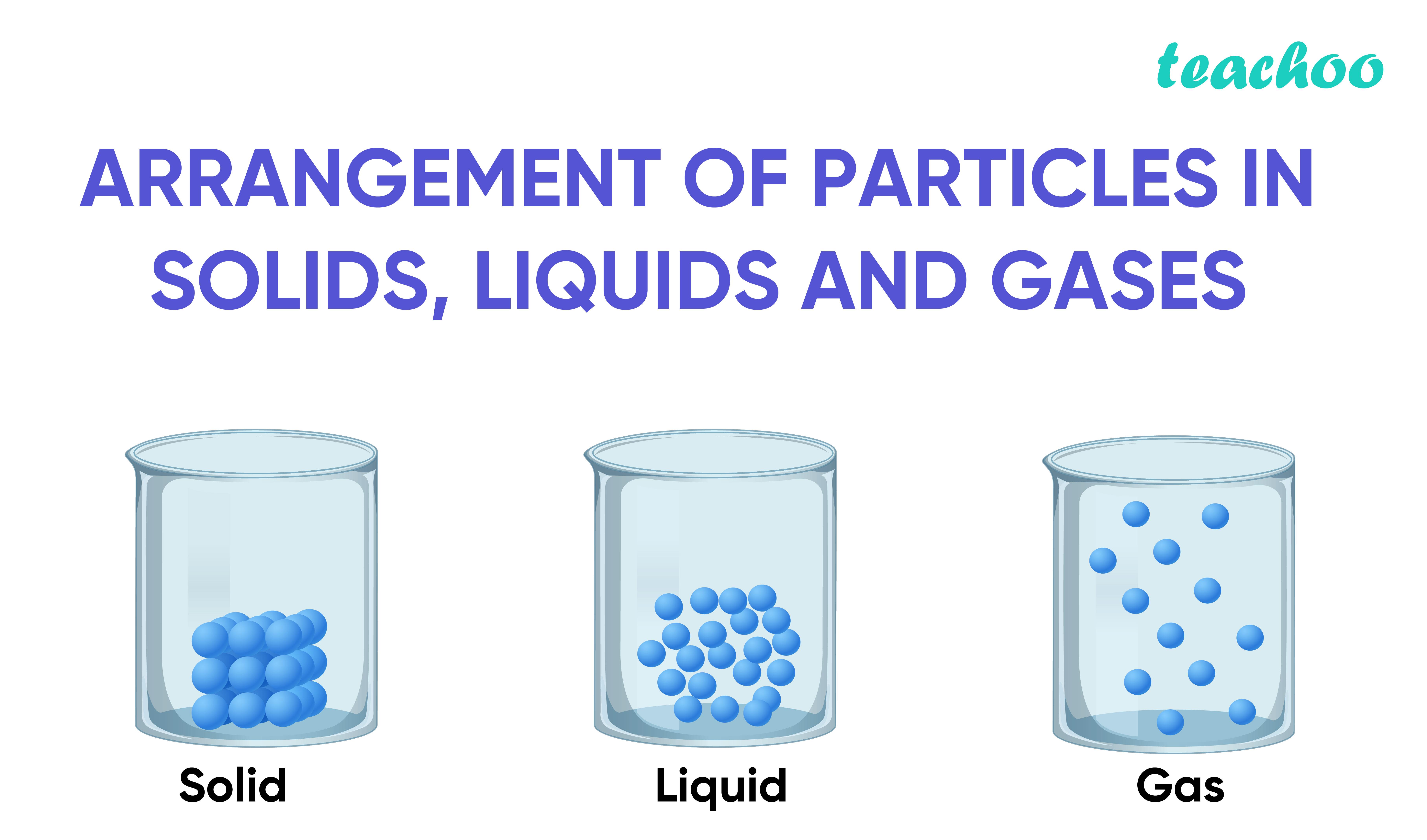 Arrangement of particles in Solids, Liquids and Gases-Teachoo-01.jpg