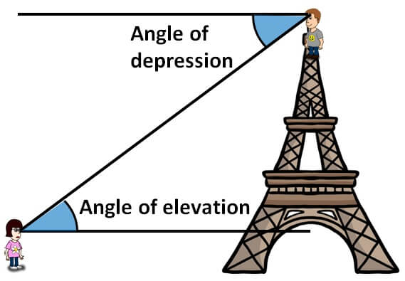 2. Angle of depression Angle of elevation.jpg