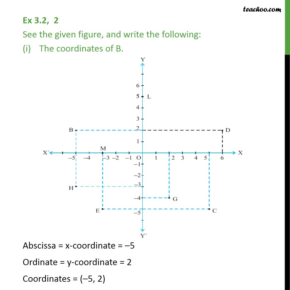 Ex 3.2, 2 - See the given figure, and write the following - Observing points on the graph