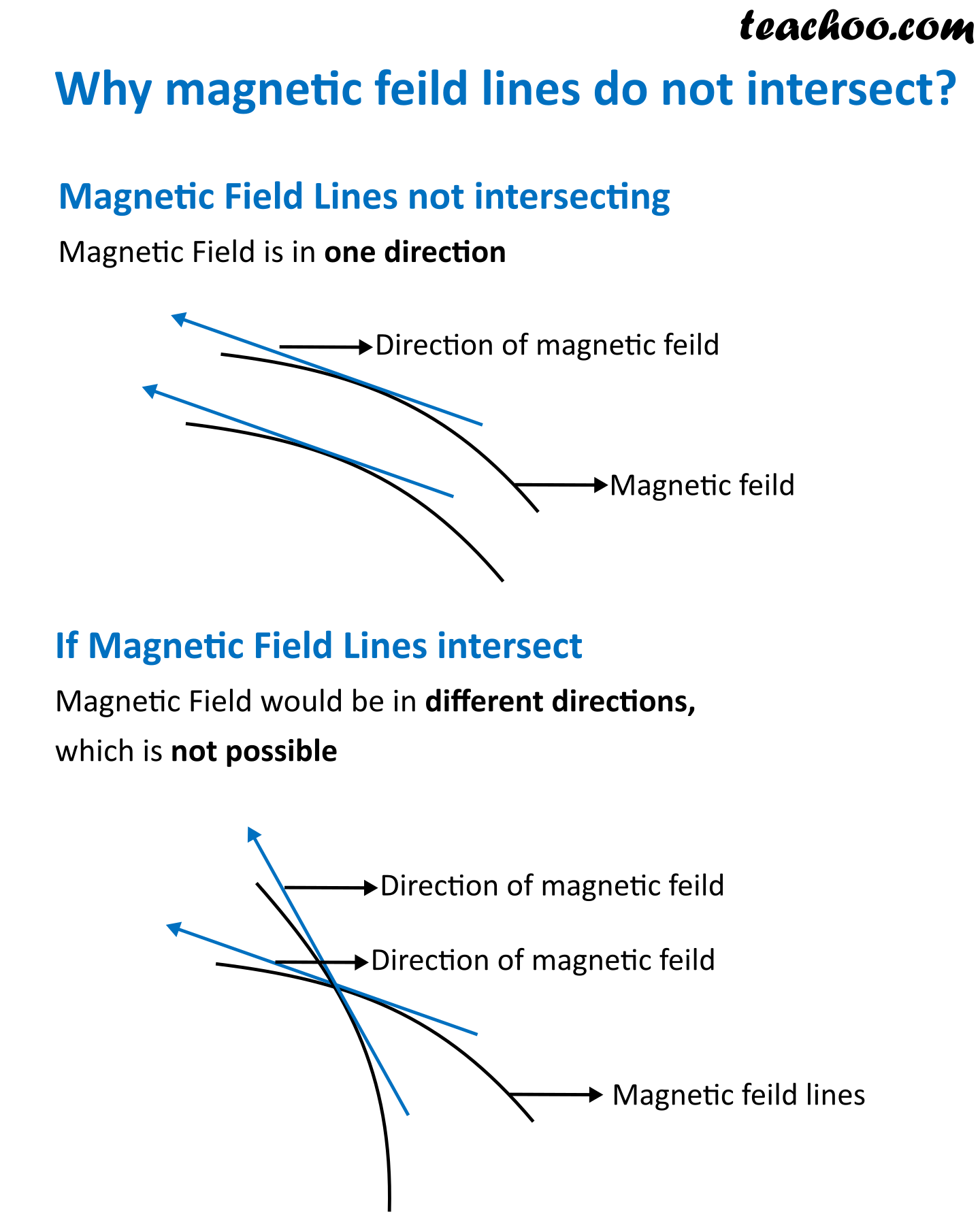 Why Magnetic Field Lines do not intersect - Teachoo.png