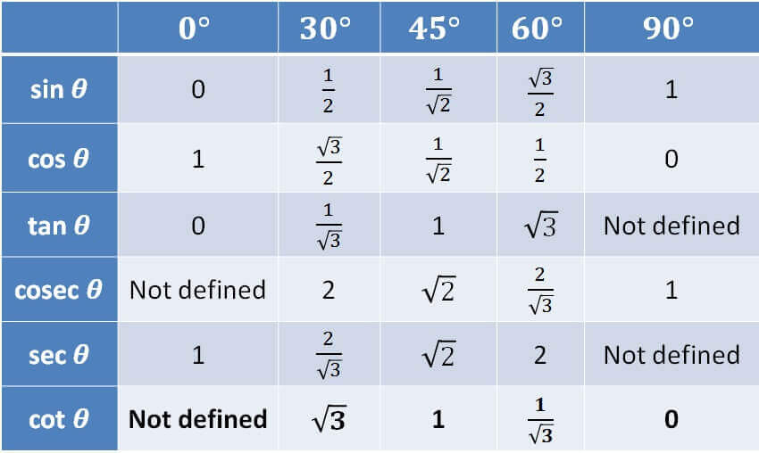 Trigonometry Table - cot.jpg