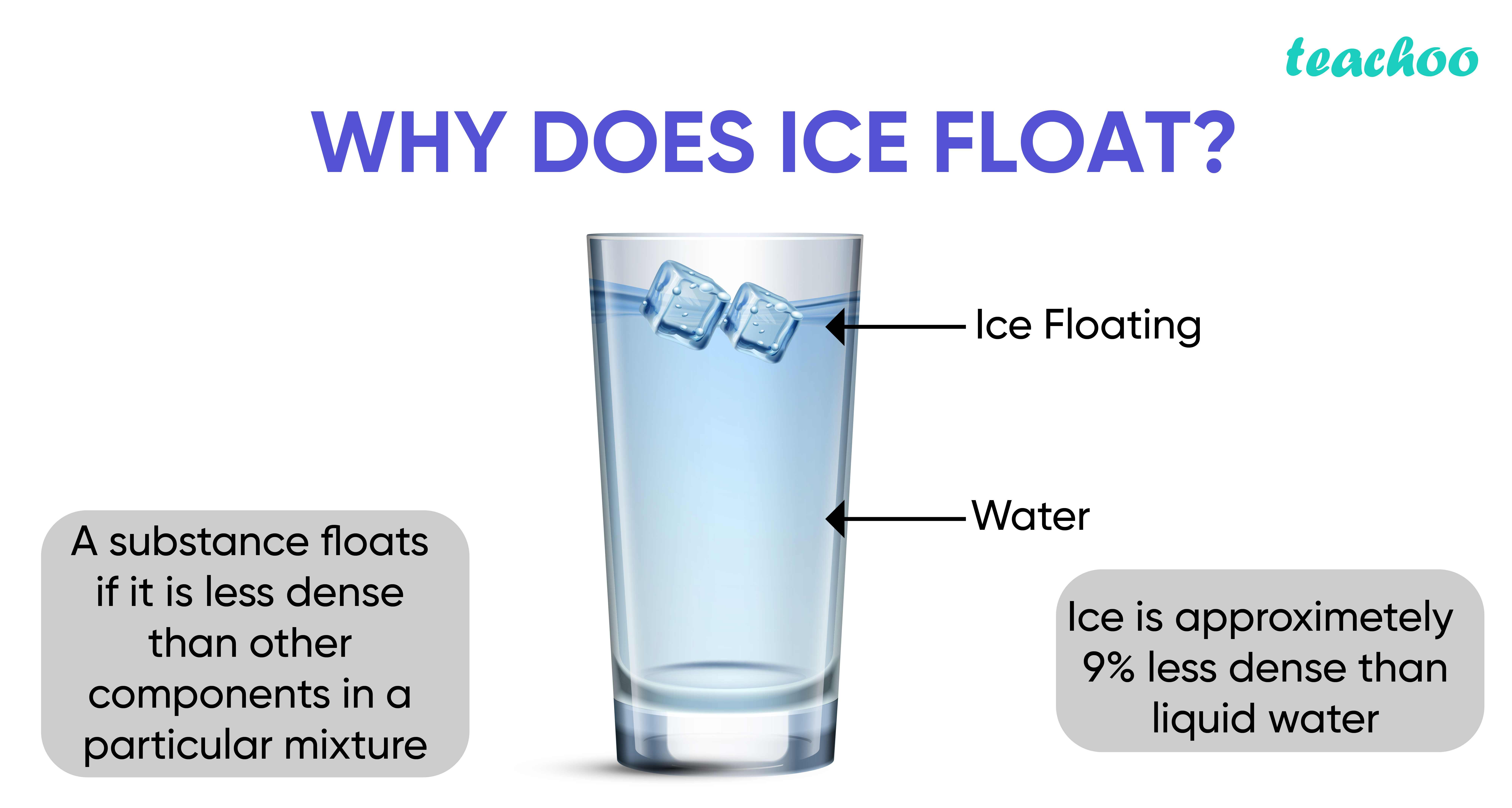 Why does ice float-Teachoo-01.jpg