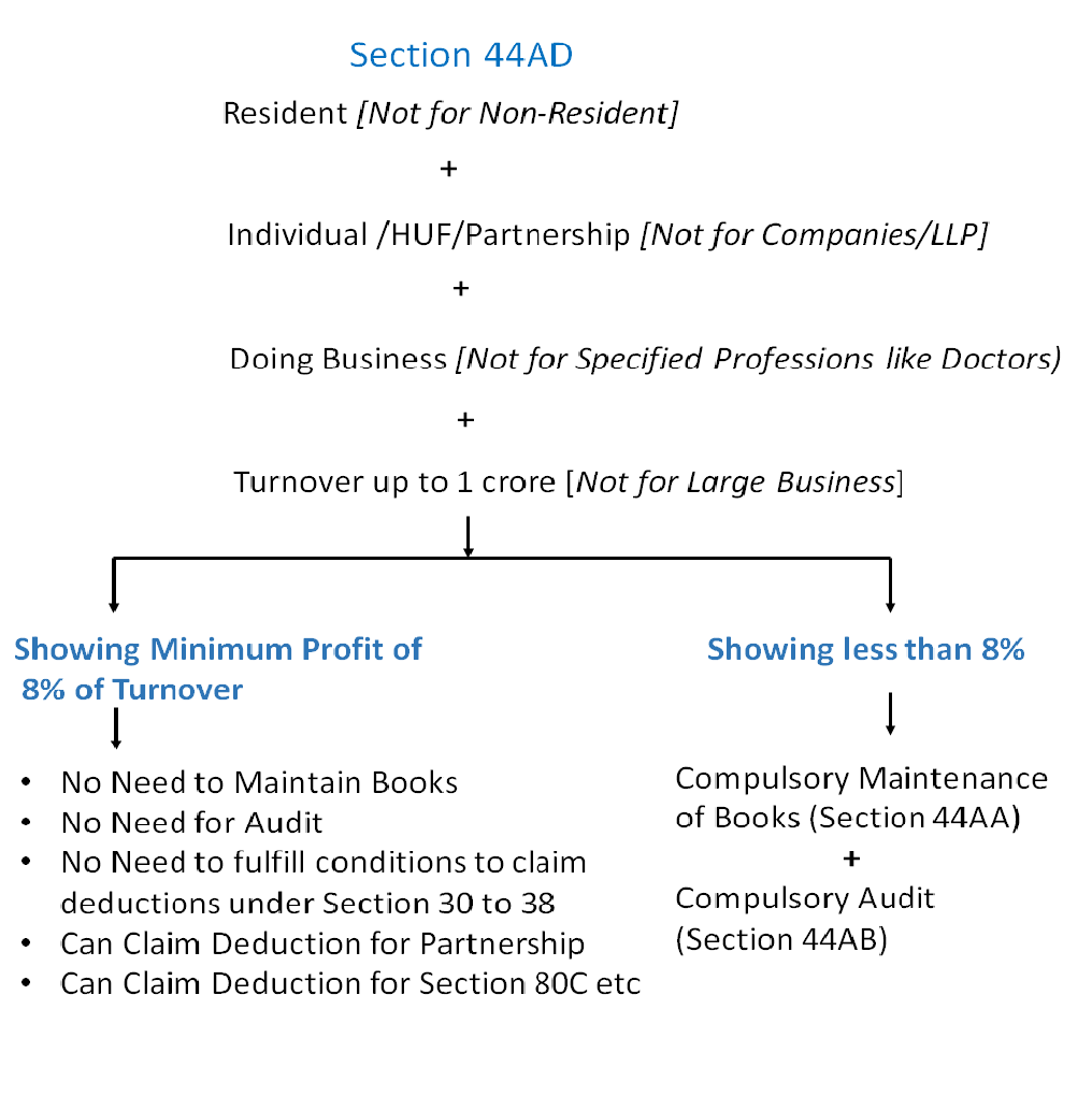 Section 44AD of Income Tax Act - Presumptive Income of Business  - Presumptive Businesses Income