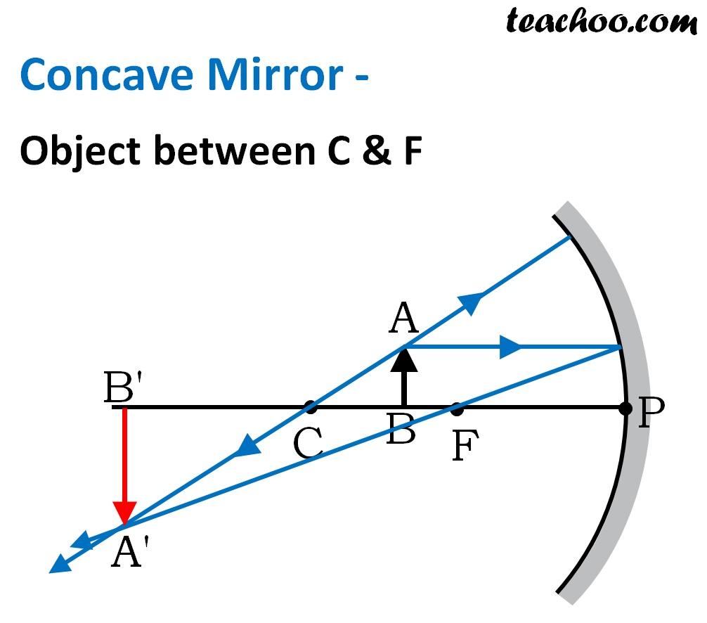 Concave Mirror - Object between C & F - Teachoo.jpg