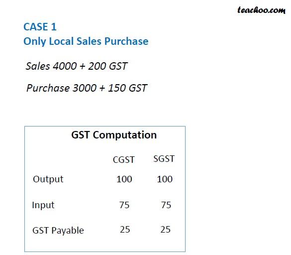 Computation in case of GST payable.jpg
