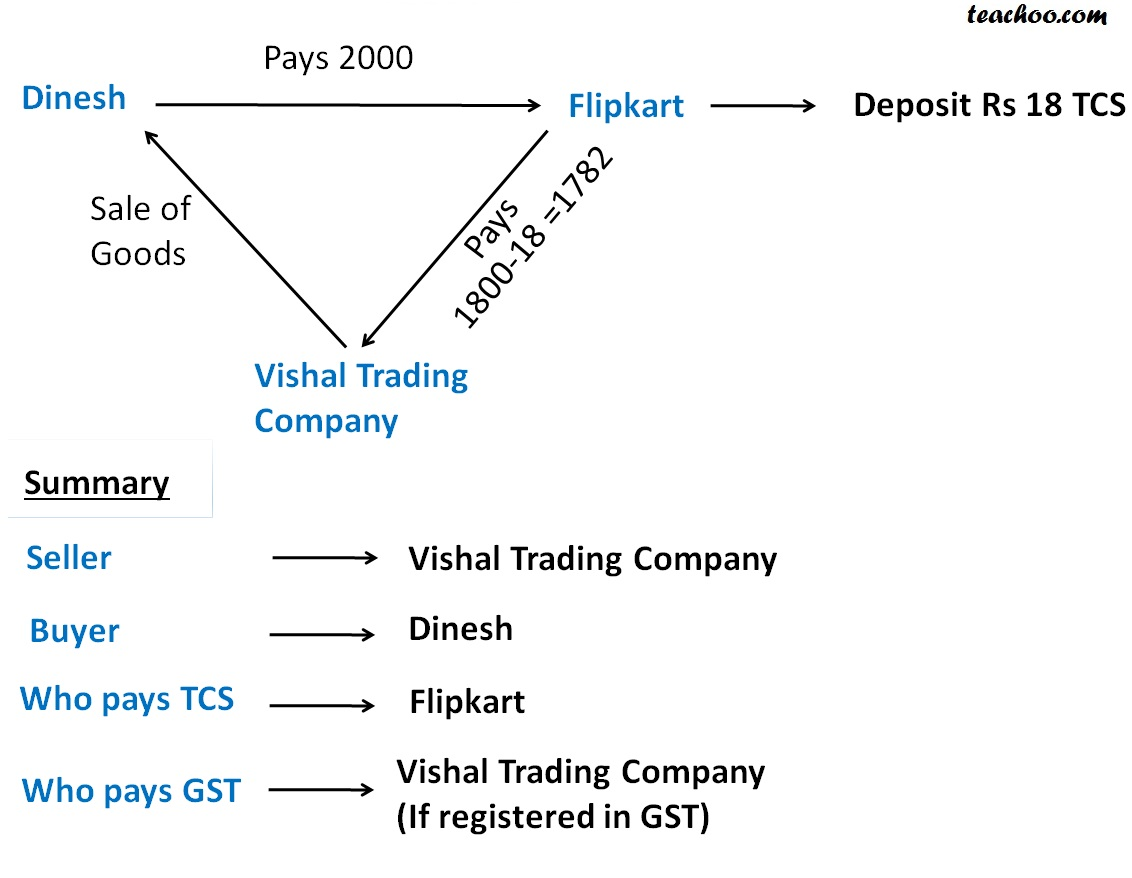 TCS in GST Image 2.jpg
