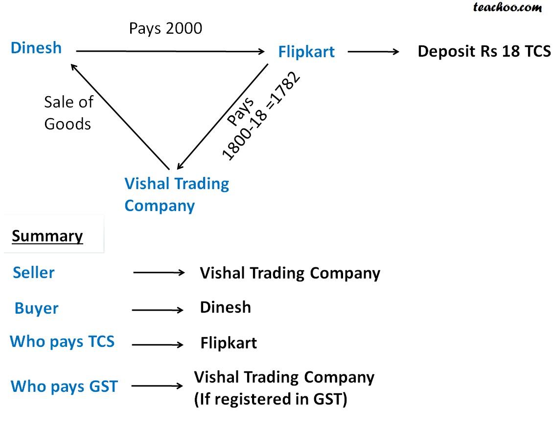 TCS in GST Image 2.jpg