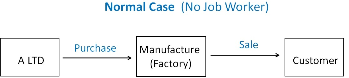 Normal Case  (No Job Worker).jpg