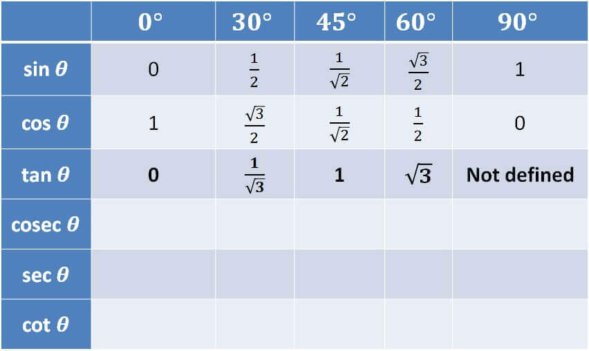 Trigonometry Table - tan.jpg