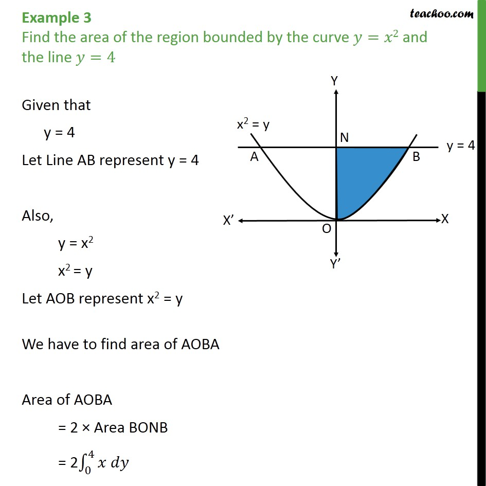 Example 3 - Find area bounded by y = x2 and line y = 4 - Examples