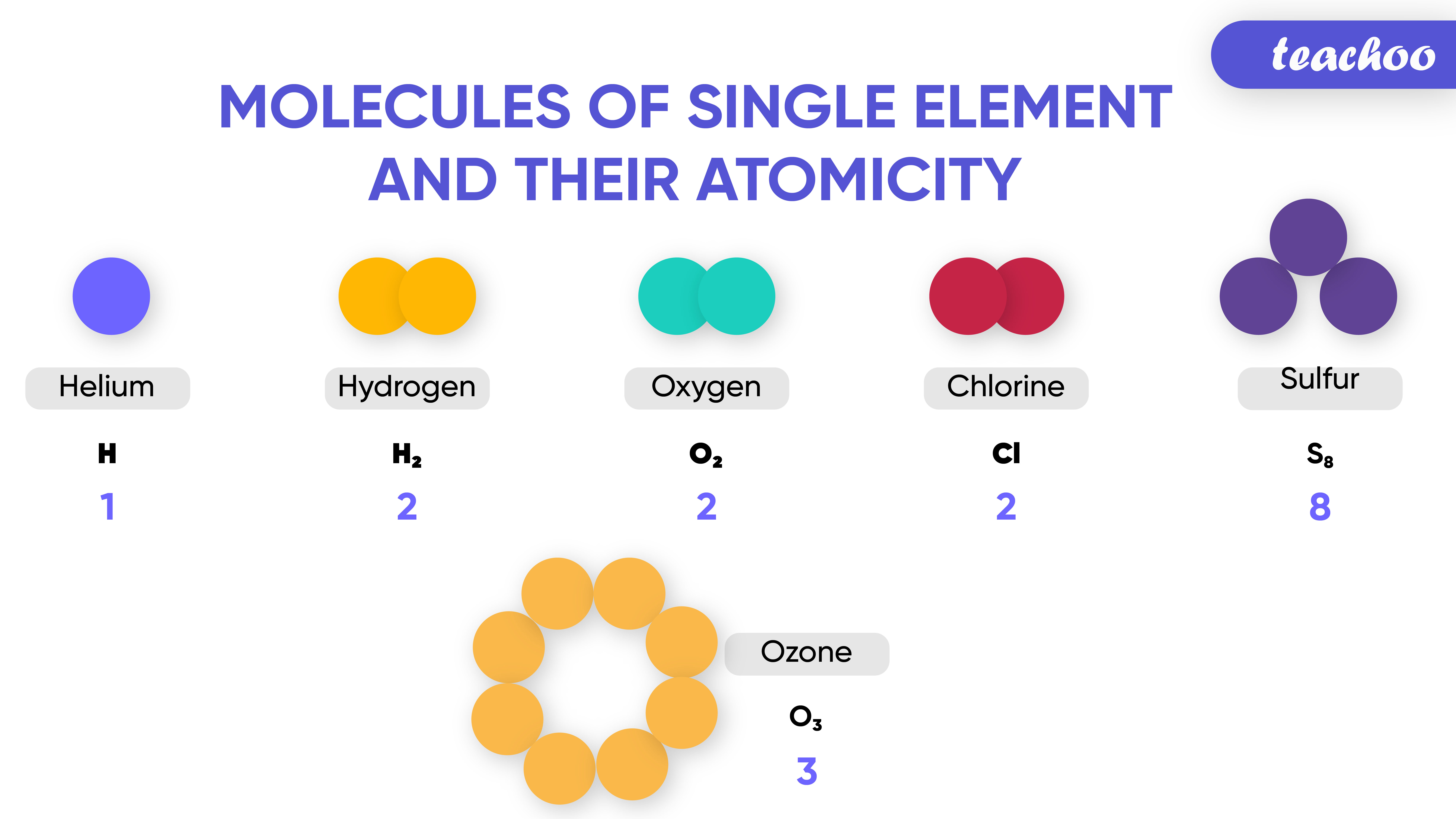 Molecules of single element and their atomicity-Teachoo-01.jpg